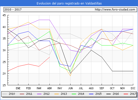 Evolucion  de los datos de parados para el Municipio de Valdastillas hasta Abril del 2017.
