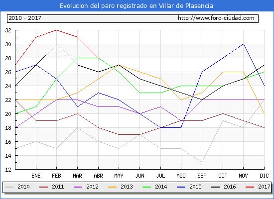 Evolucion  de los datos de parados para el Municipio de Villar de Plasencia hasta Abril del 2017.