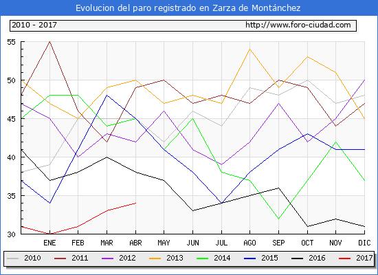 Evolucion  de los datos de parados para el Municipio de Zarza de Montánchez hasta Abril del 2017.