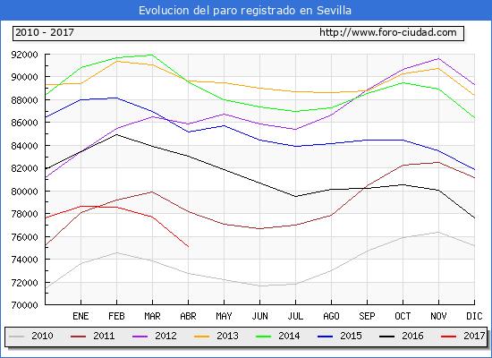 Evolucion  de los datos de parados para el Municipio de Sevilla hasta Abril del 2017.