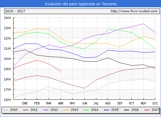 Evolucion de los datos de parados para el Municipio de Tomares hasta Abril del 2017.