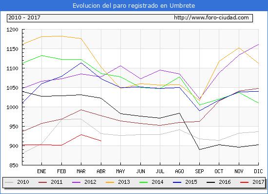 Evolucion  de los datos de parados para el Municipio de Umbrete hasta Abril del 2017.