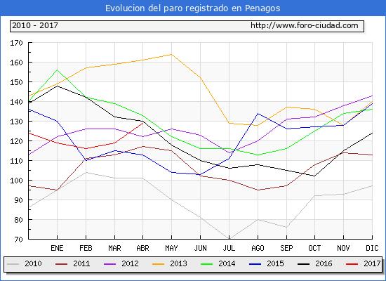 Evolucion  de los datos de parados para el Municipio de Penagos hasta Abril del 2017.