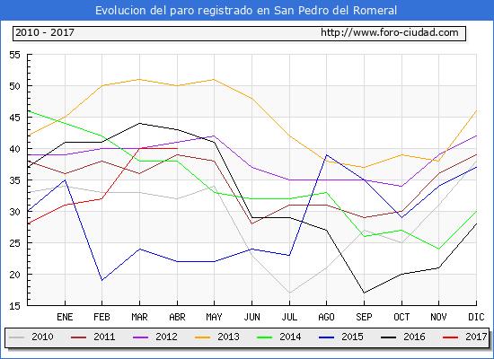 Evolucion  de los datos de parados para el Municipio de San Pedro del Romeral hasta Abril del 2017.
