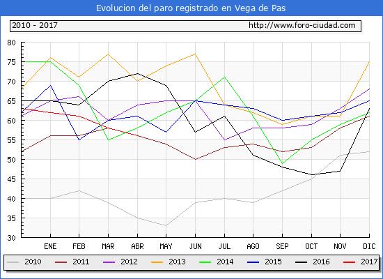 Evolucion de los datos de parados para el Municipio de Vega de Pas hasta Abril del 2017.