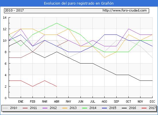 Evolucion de los datos de parados para el Municipio de Grañón hasta Abril del 2017.