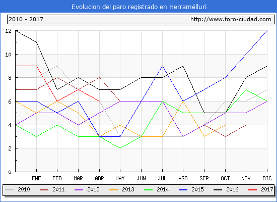 Evolucion  de los datos de parados para el Municipio de Herramélluri hasta Abril del 2017.