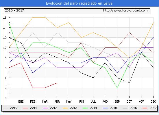Evolucion  de los datos de parados para el Municipio de Leiva hasta Abril del 2017.