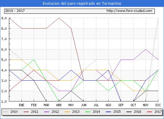 Evolucion de los datos de parados para el Municipio de Tormantos hasta Abril del 2017.