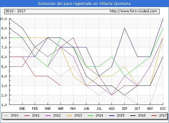 Evolucion  de los datos de parados para el Municipio de Villarta-Quintana hasta Abril del 2017.