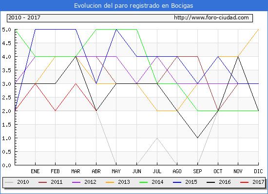 Evolucion  de los datos de parados para el Municipio de Bocigas hasta Abril del 2017.