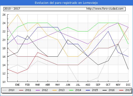Evolucion  de los datos de parados para el Municipio de Lomoviejo hasta Abril del 2017.