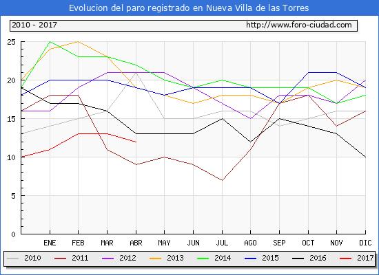 Evolucion  de los datos de parados para el Municipio de Nueva Villa de las Torres hasta Abril del 2017.