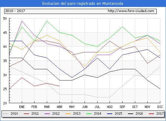 Evolucion  de los datos de parados para el Municipio de Muntanyola hasta Abril del 2017.