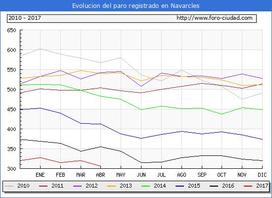 Evolucion  de los datos de parados para el Municipio de Navarcles hasta Abril del 2017.