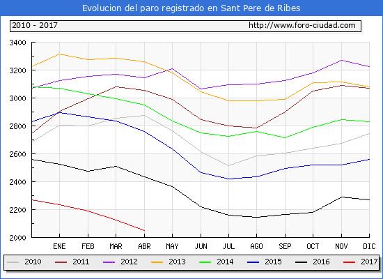 Evolucion  de los datos de parados para el Municipio de Sant Pere de Ribes hasta Abril del 2017.