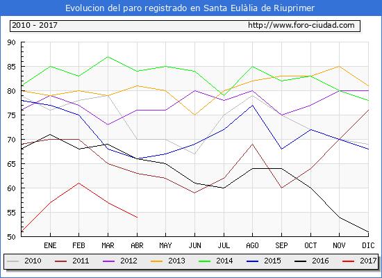 Evolucion  de los datos de parados para el Municipio de Santa Eulàlia de Riuprimer hasta Abril del 2017.