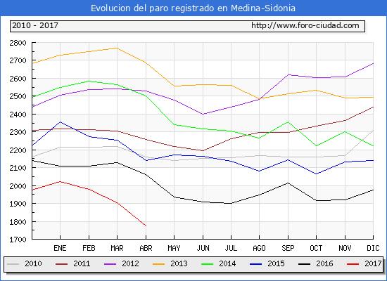 Evolucion  de los datos de parados para el Municipio de Medina-Sidonia hasta Abril del 2017.