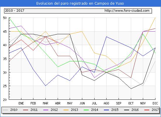 Evolucion  de los datos de parados para el Municipio de Campoo de Yuso hasta Abril del 2017.