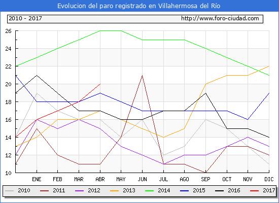 Evolucion  de los datos de parados para el Municipio de Villahermosa del Río hasta Abril del 2017.
