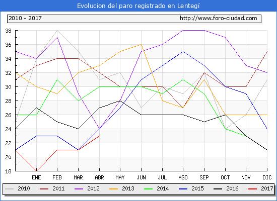 Evolucion  de los datos de parados para el Municipio de Lentegí hasta Abril del 2017.