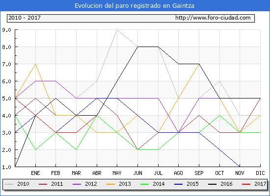 Evolucion de los datos de parados para el Municipio de Gaintza hasta Abril del 2017.
