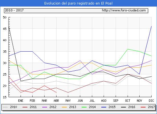 Evolucion  de los datos de parados para el Municipio de El Poal hasta Abril del 2017.