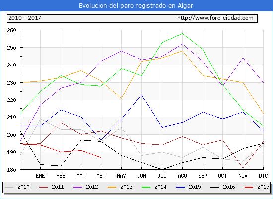 Evolucion  de los datos de parados para el Municipio de Algar hasta Abril del 2017.