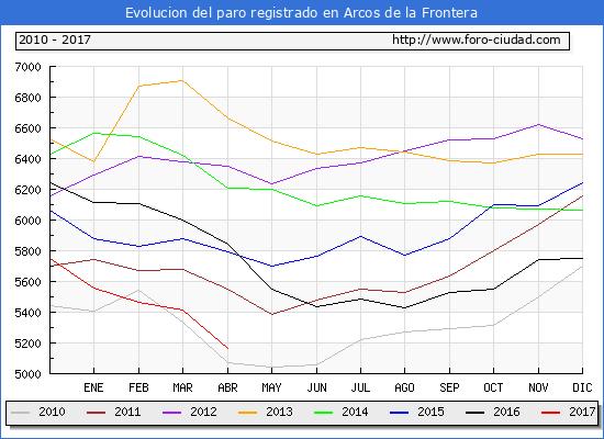 Evolucion  de los datos de parados para el Municipio de Arcos de la Frontera hasta Abril del 2017.