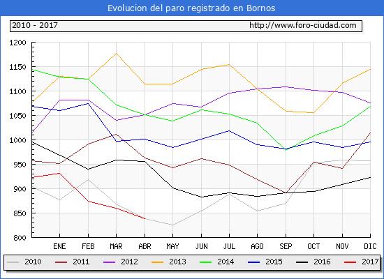 Evolucion  de los datos de parados para el Municipio de Bornos hasta Abril del 2017.