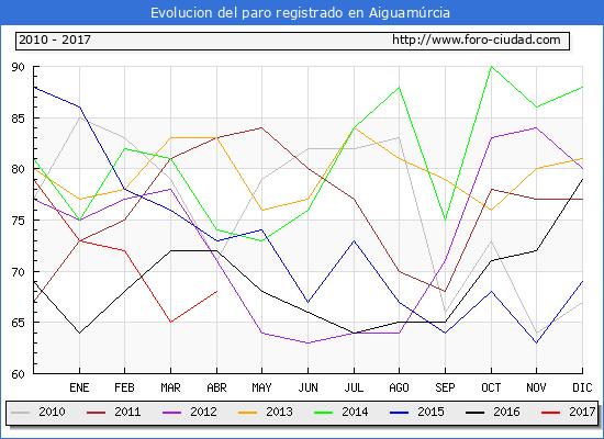 Evolucion  de los datos de parados para el Municipio de Aiguamúrcia hasta Abril del 2017.