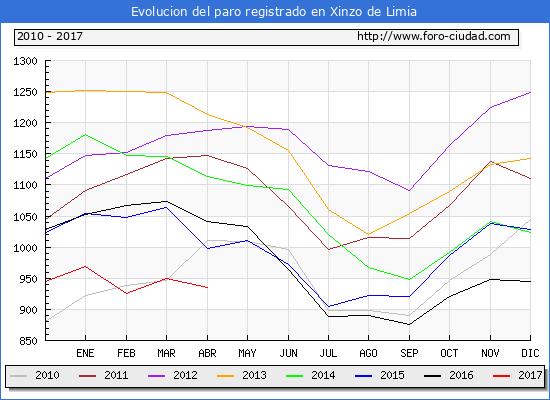 Evolucion  de los datos de parados para el Municipio de Xinzo de Limia hasta Abril del 2017.
