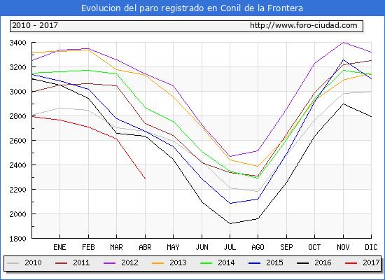 Evolucion  de los datos de parados para el Municipio de Conil de la Frontera hasta Abril del 2017.