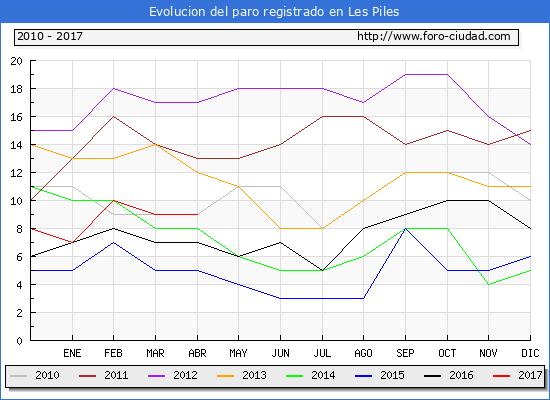 Evolucion  de los datos de parados para el Municipio de Les Piles hasta Abril del 2017.