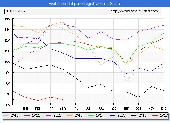 Evolucion  de los datos de parados para el Municipio de Sarral hasta Abril del 2017.
