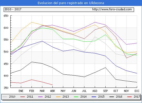 Evolucion  de los datos de parados para el Municipio de Ulldecona hasta Abril del 2017.
