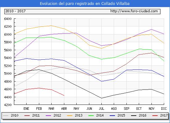 Evolucion  de los datos de parados para el Municipio de Collado Villalba hasta Abril del 2017.