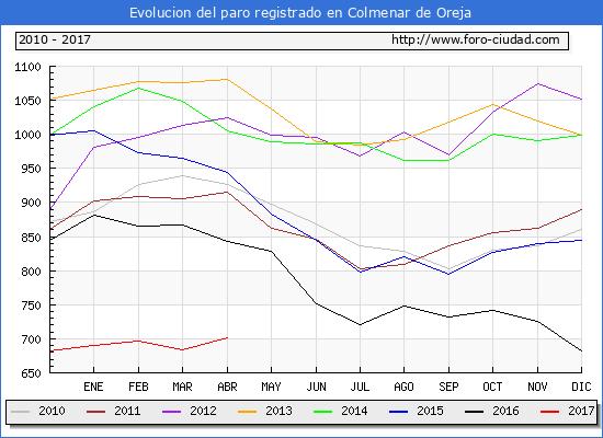 Evolucion  de los datos de parados para el Municipio de Colmenar de Oreja hasta Abril del 2017.