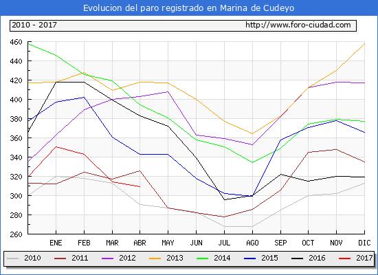 Evolucion  de los datos de parados para el Municipio de Marina de Cudeyo hasta Abril del 2017.