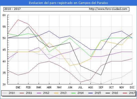 Evolucion de los datos de parados para el Municipio de Campos del Paraíso hasta Abril del 2017.
