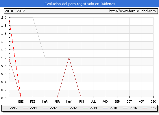 Evolucion  de los datos de parados para el Municipio de Bádenas hasta Abril del 2017.