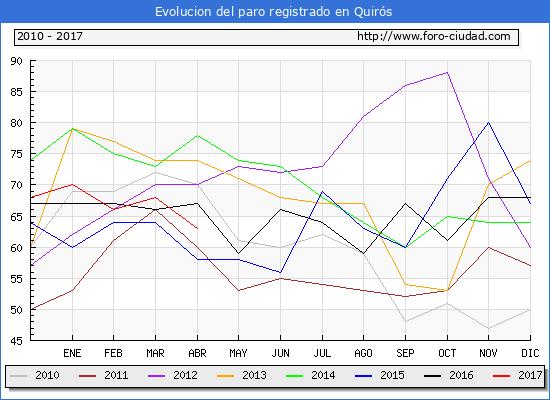 Evolucion  de los datos de parados para el Municipio de Quirós hasta Abril del 2017.