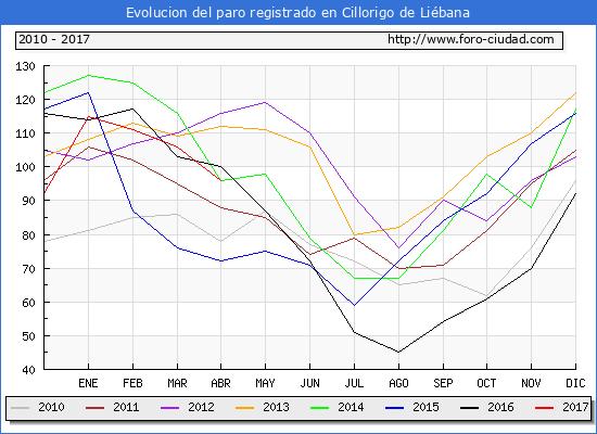 Evolucion  de los datos de parados para el Municipio de Cillorigo de Liébana hasta Abril del 2017.