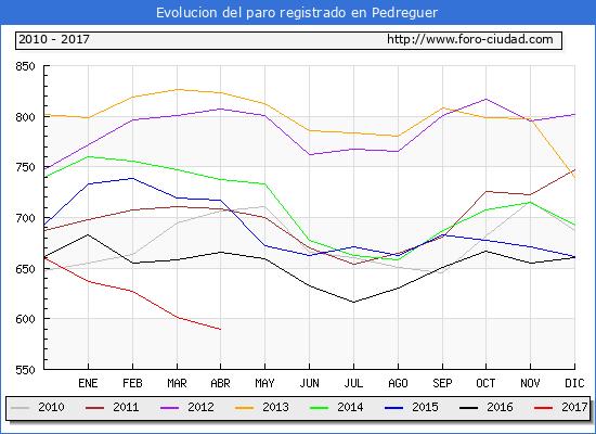 Evolucion  de los datos de parados para el Municipio de Pedreguer hasta Abril del 2017.