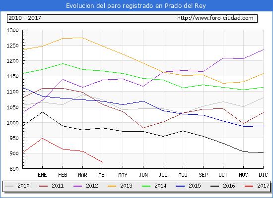 Evolucion  de los datos de parados para el Municipio de Prado del Rey hasta Abril del 2017.