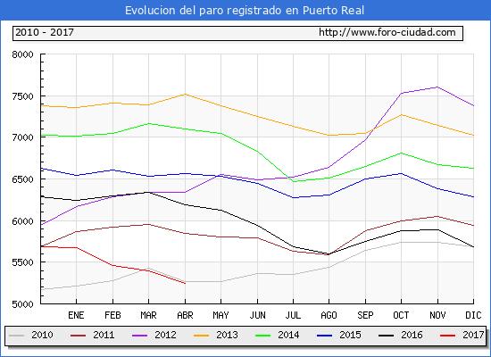 Evolucion  de los datos de parados para el Municipio de Puerto Real hasta Abril del 2017.