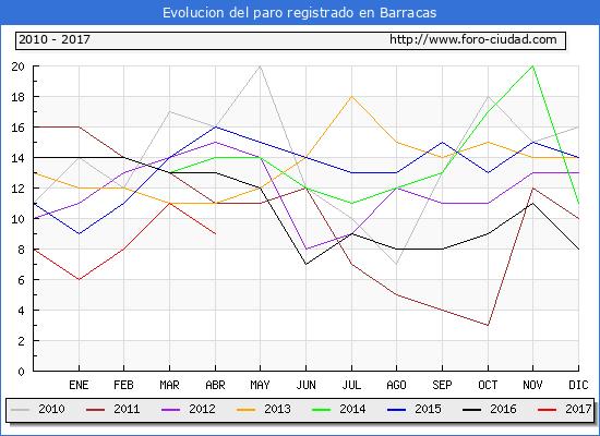 Evolucion de los datos de parados para el Municipio de Barracas hasta Abril del 2017.