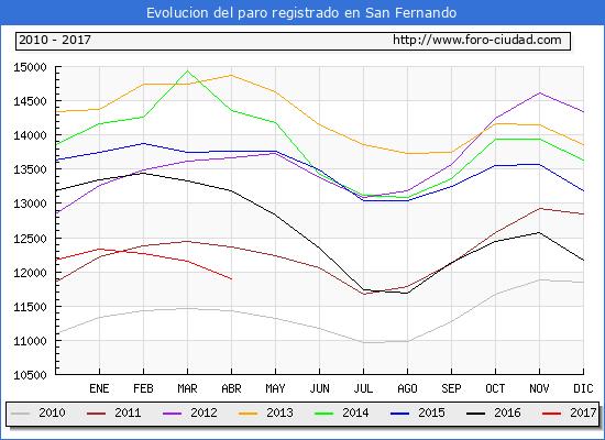 Evolucion  de los datos de parados para el Municipio de San Fernando hasta Abril del 2017.