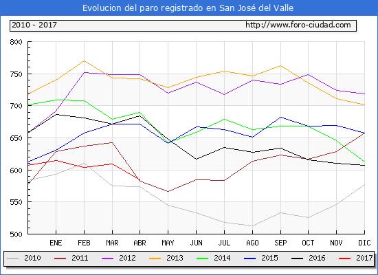 Evolucion de los datos de parados para el Municipio de San José del Valle hasta Abril del 2017.