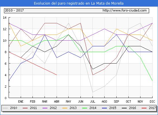 Evolucion  de los datos de parados para el Municipio de la Mata de Morella hasta Abril del 2017.